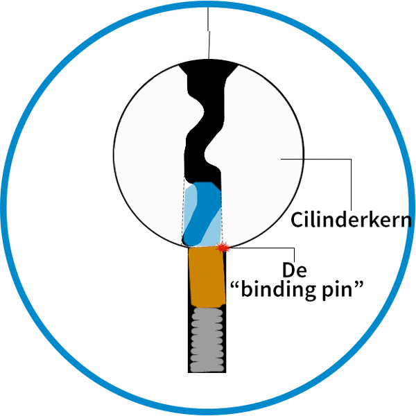 Binding Pin lockpicking